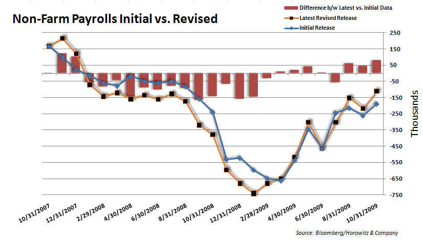 Payrolls vs revised 20091204