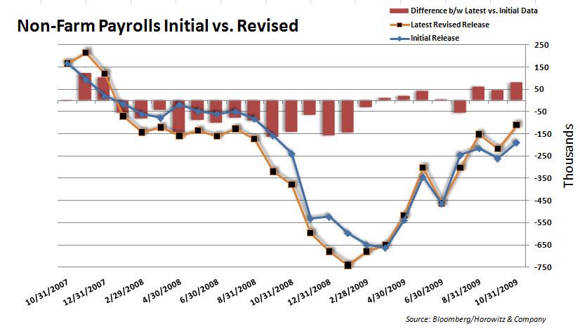 Payrolls vs revised 20091204