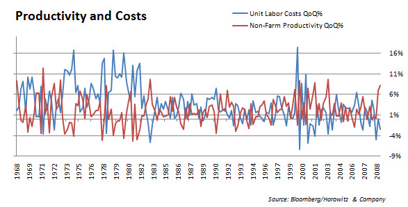 Productivity and Costs 20091203