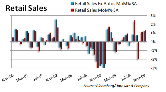Retail MoM 20091211