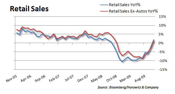 Retail YoY 20091211