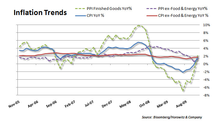 inflation trends 20091216