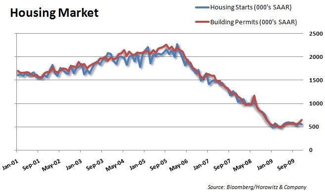 Housing 20100120