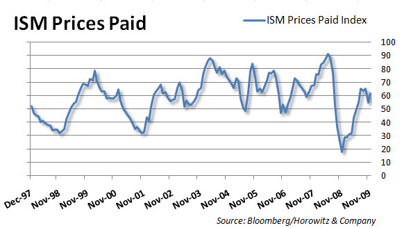ISM Prices 20100104