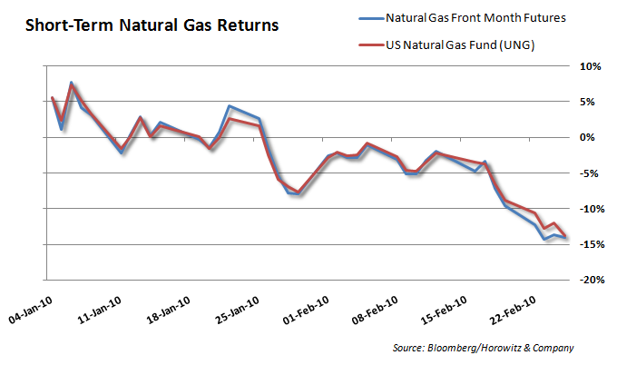 Natural Gas Contango