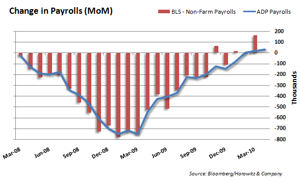 ADP vs Payrolls 20100505