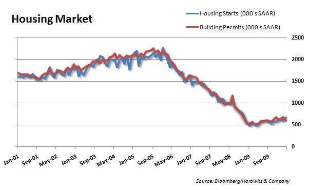 Housing ST 20100518