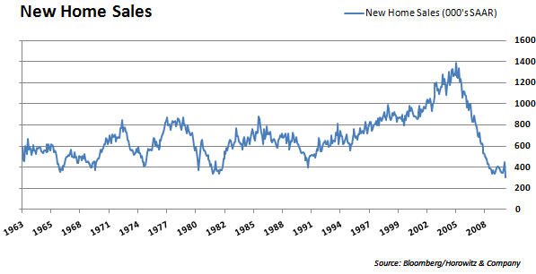 New Home Sales LT