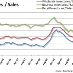 inventories to sales 20100917