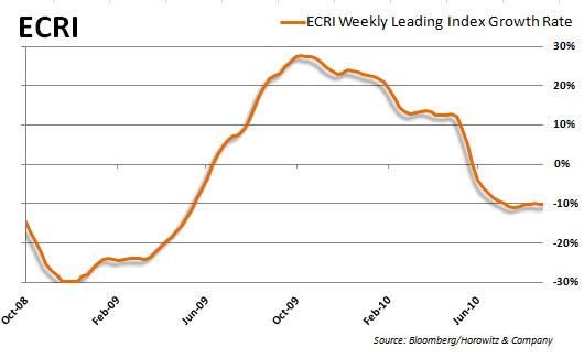 ECRI Growth 20101021