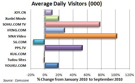 Avg Daily Visitors 20101111