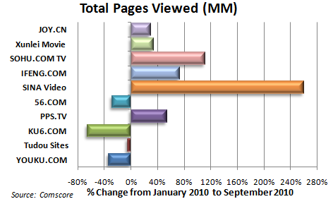 Total Pages Viewed 20101111