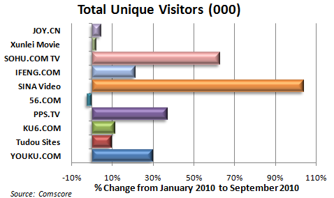 Unique Visitors 20101111