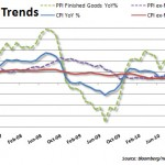 Inflation Trends 20110317