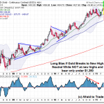 March 6 Gold Weekly