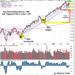 March 6 SPX Daily