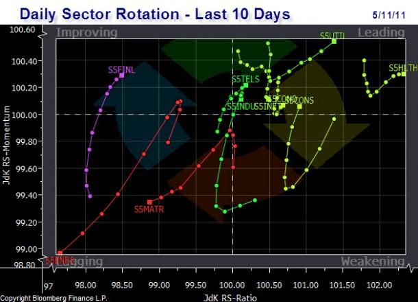 rotation_daily