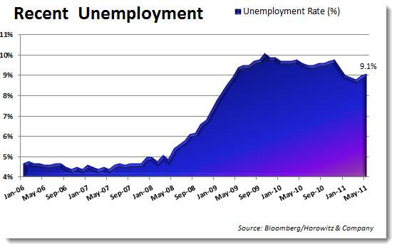 recentunemployment