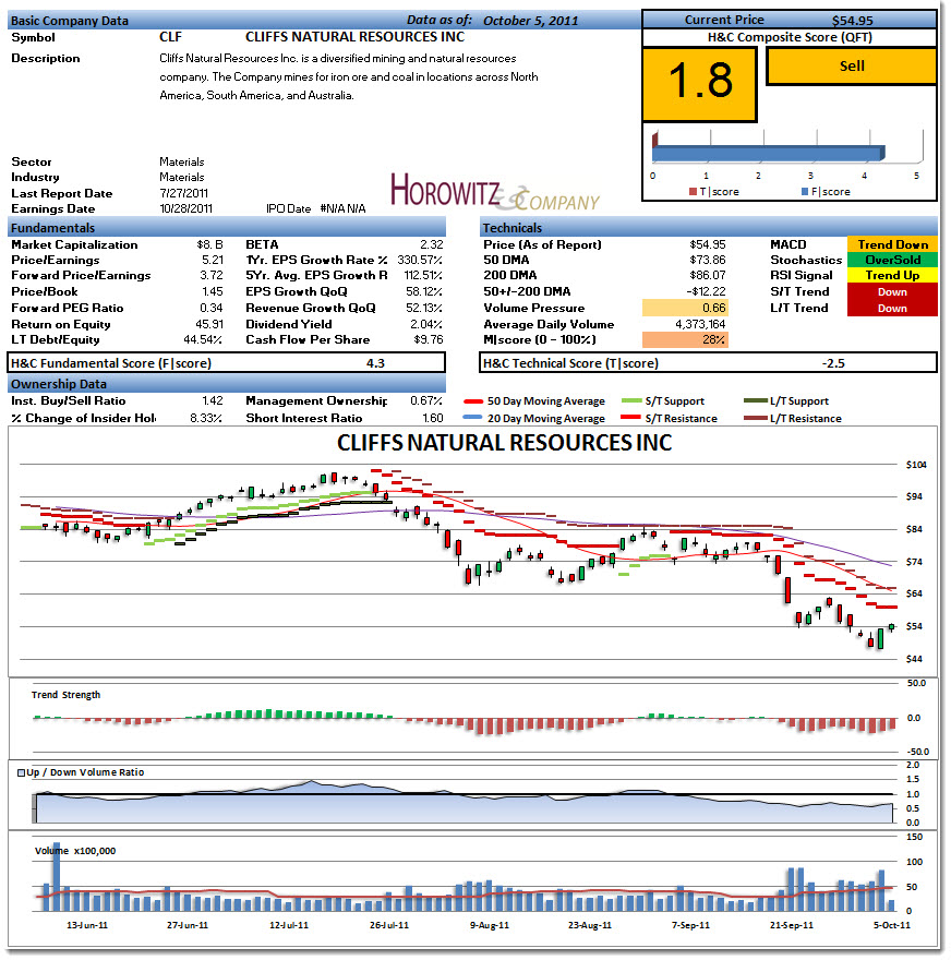 Cliff Natural Resources Earnings