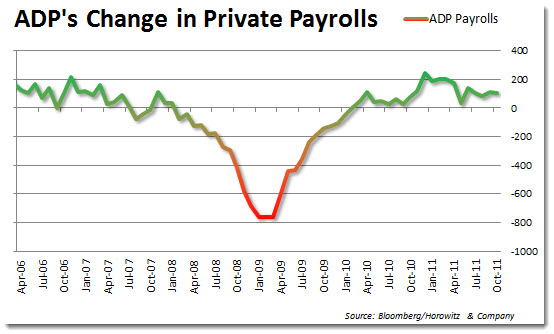 ADP Payroll and Challenger Jobs – Previewing Friday's NFP