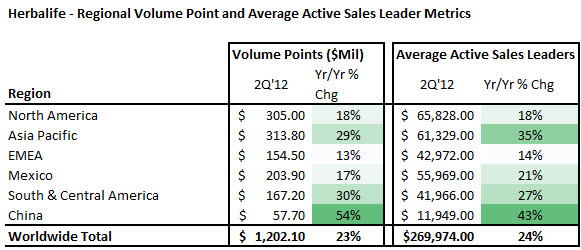 Herbalife Hlf Upping Outlook And A Few Other Surprises The Disciplined Investor