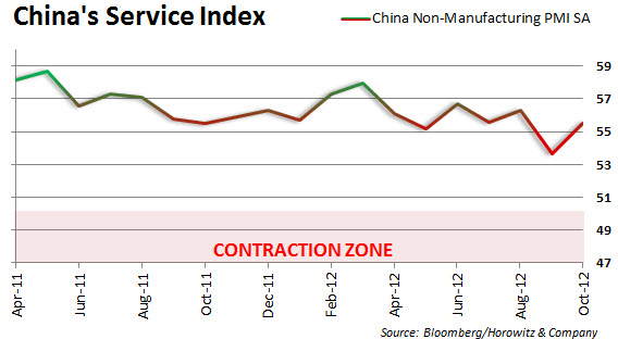 china_services