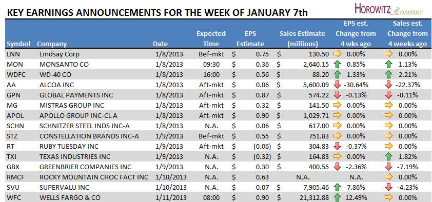 earnings01072013