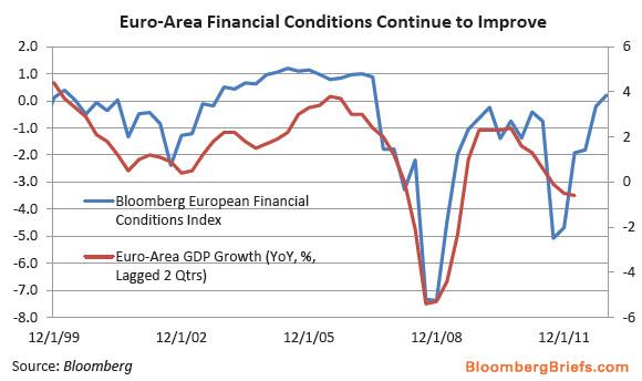 eurofincond