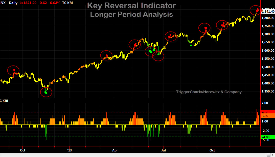 The Key Reversal Indicator Overheating The Disciplined Investor