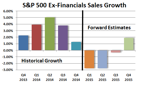 SPX Ex Fin Sales Growth